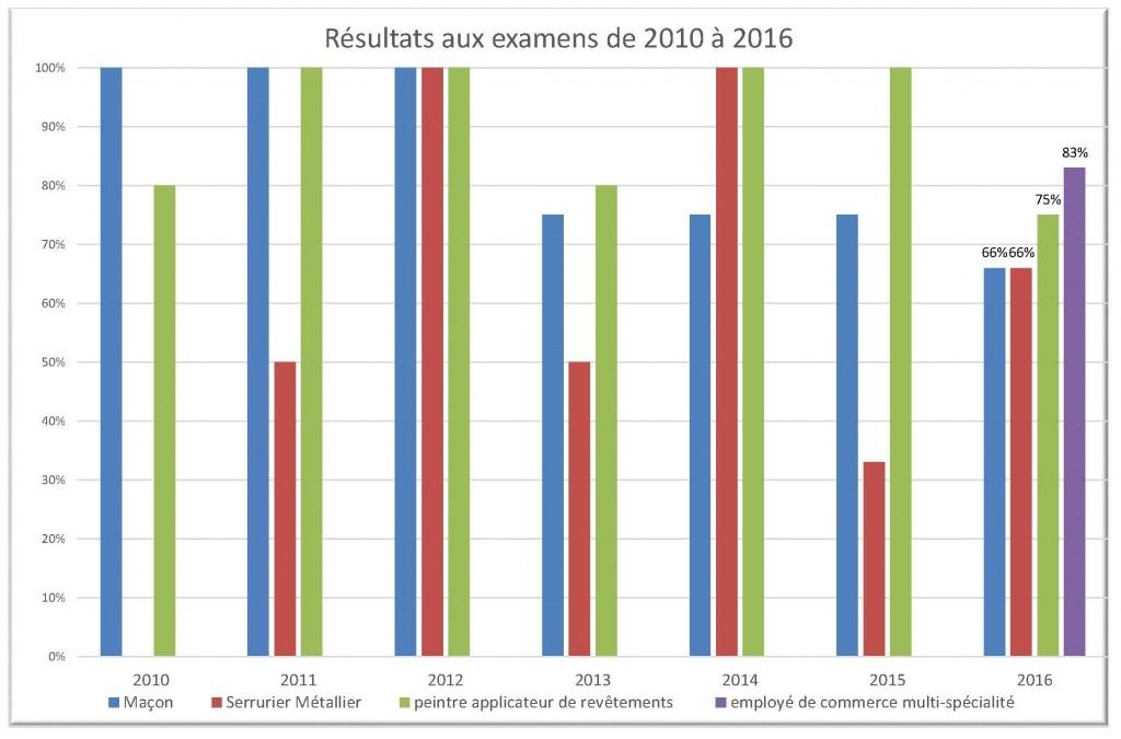 resultat CAP 2016 - graphique