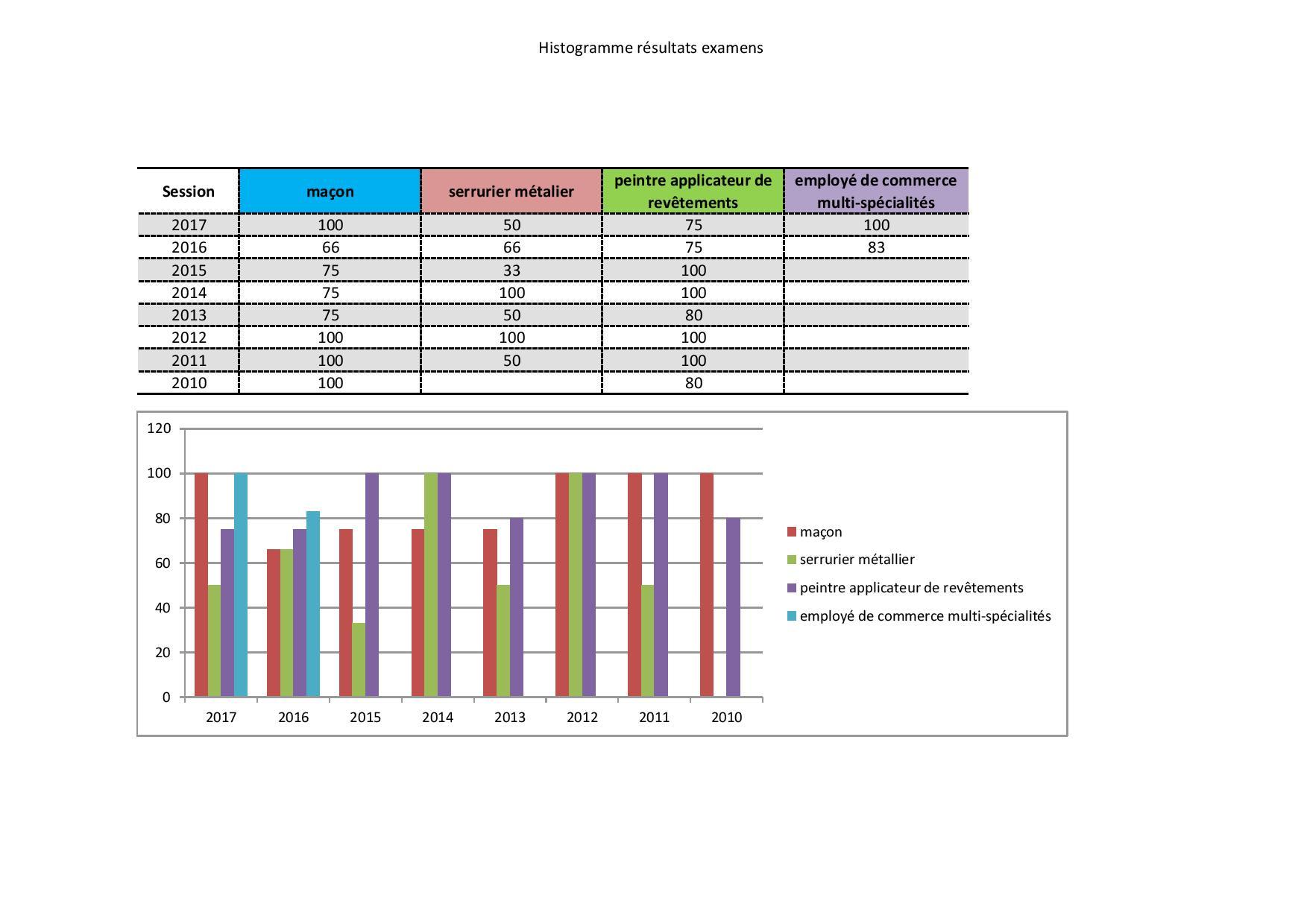histogramme resultat examen